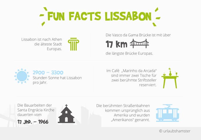fun-facts-lissabon-urlaubshamster